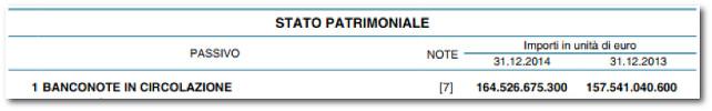 stato-patrimoniale-banca-d-italia-banconote