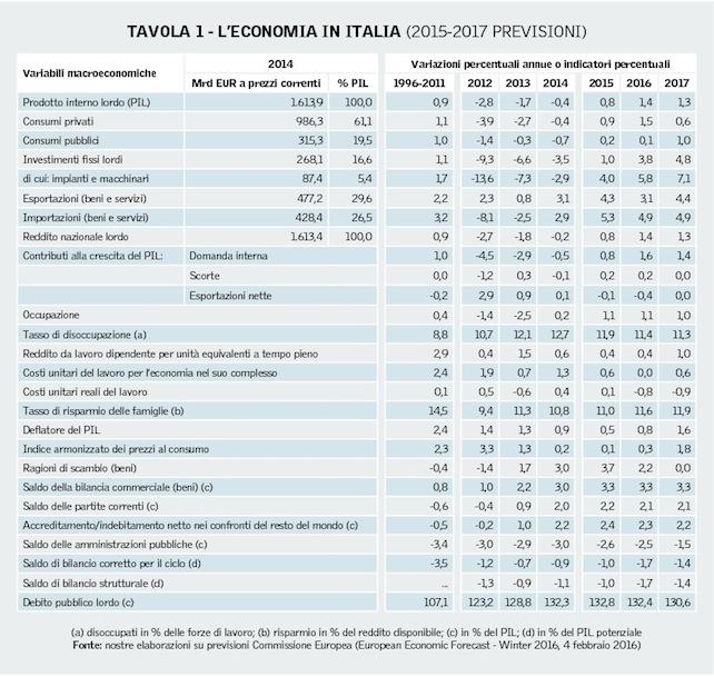 economia-tabella-1