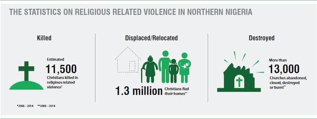 nigeria-dati-cristiani3