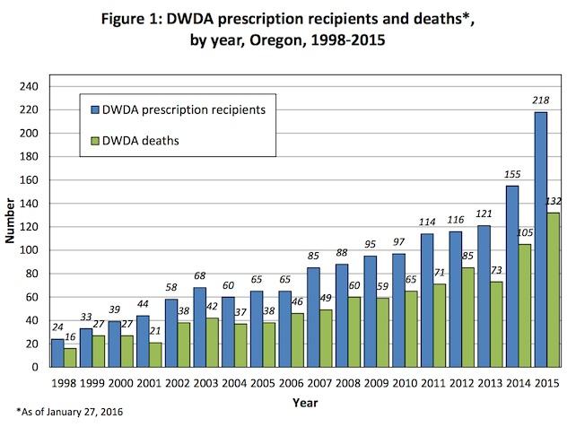 oregon-suicidio-assistito-2015-dati