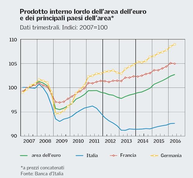 pil-euro-bankitalia