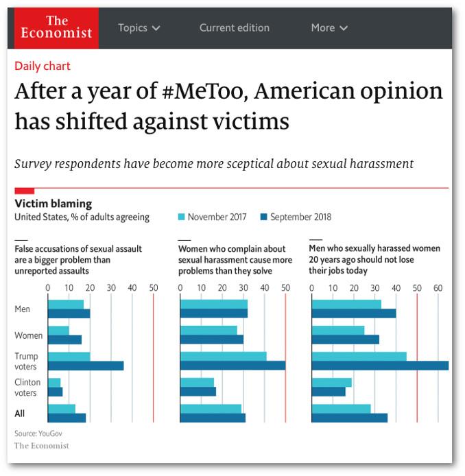 Sondaggio di opinione dell'Economist su movimento #MeToo