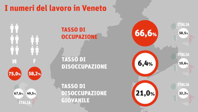 Grafico: i numeri del lavoro in Veneto