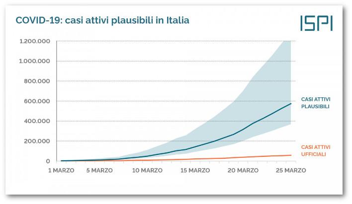 Casi attivi plausibili di Covid-19 in Italia, fonte Ispi