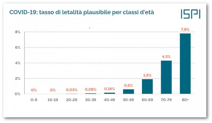 Tasso di mortalità di Covid-19 per classi di età, fonte Ispi
