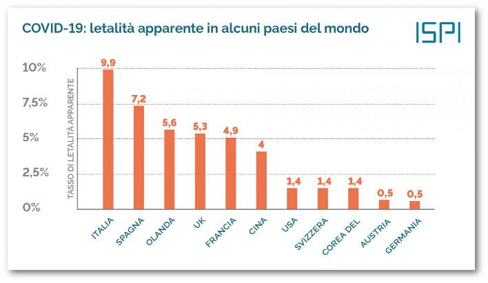 Tasso di mortalità di Covid-19 in alcuni paesi del mondo, fonte Ispi