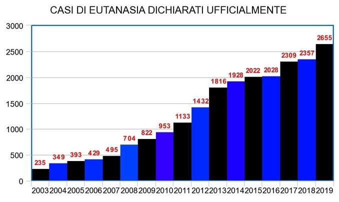 eutanasia belgio dati casi