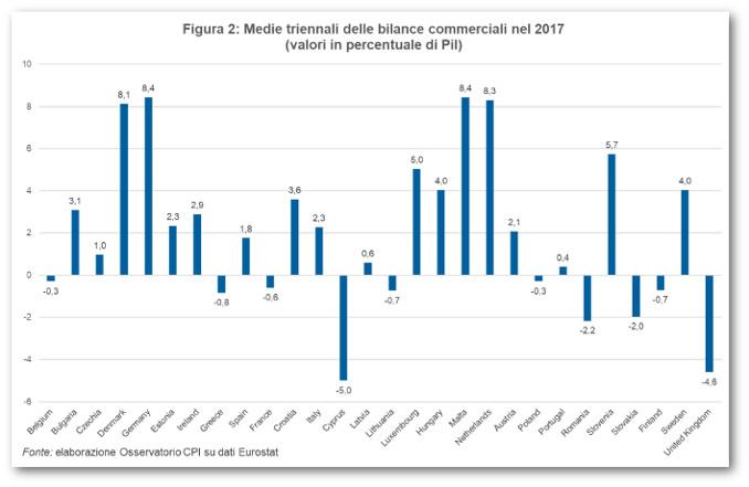 Grafico delle medie triennali delle bilance commerciali in Europa nel 2017, fonte Cpi