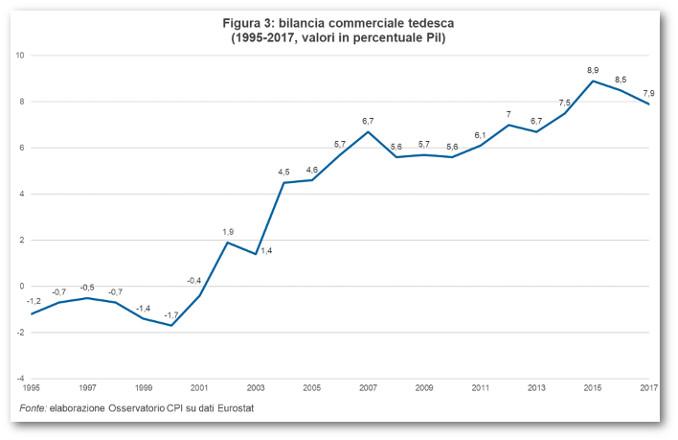 Grafico della bilancia commerciale tedesca dal 1995 al 2017, fonte Cpi