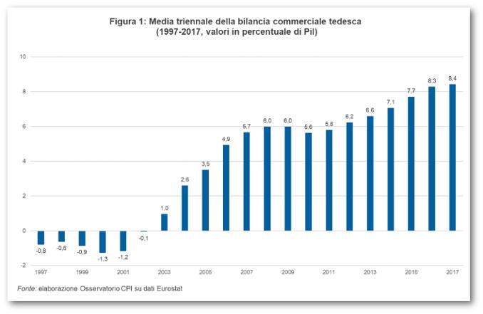 Grafico della media triennale della bilancia commerciale della Germania dal 1997 al 2017, fonte Cpi