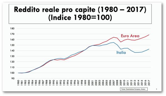 Grafico del reddito reale pro capite in Italia e nell'area euro tra 1980 e 2017
