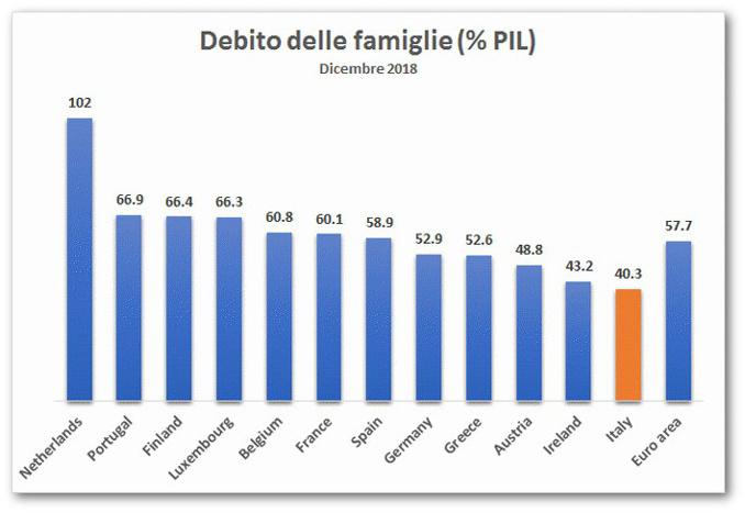 Debito delle famiglie