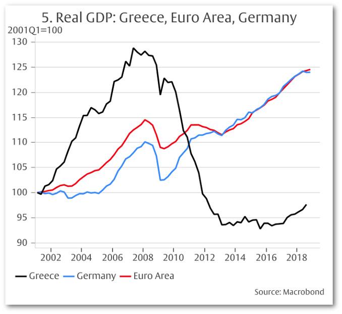 Pil reale della Grecia a confronto con quelli della Germania e dell'area euro