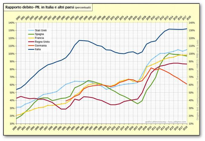 Andamento del rapporto debito-Pil