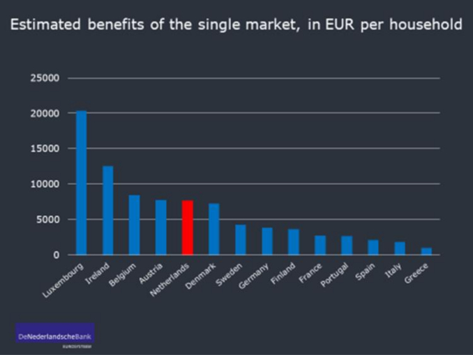 Benefici dell'euro per singolo paese, grafico della Banca centrale olandese