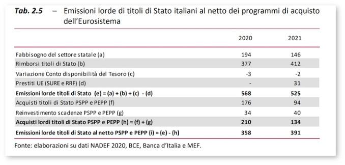 Tabella Nadef: Emissioni lorde di titoli di Stato italiani 2020-2021 al netto dei programmi di acquisto dell'Eurosistema