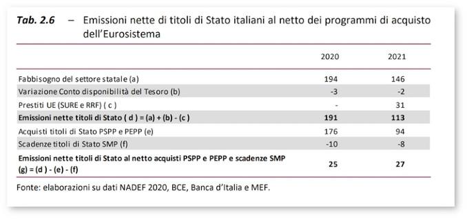 Tabella Nadef: Emissioni nette di titoli di Stato italiani 2020-2021 al netto dei programmi di acquisto dell'Eurosistema