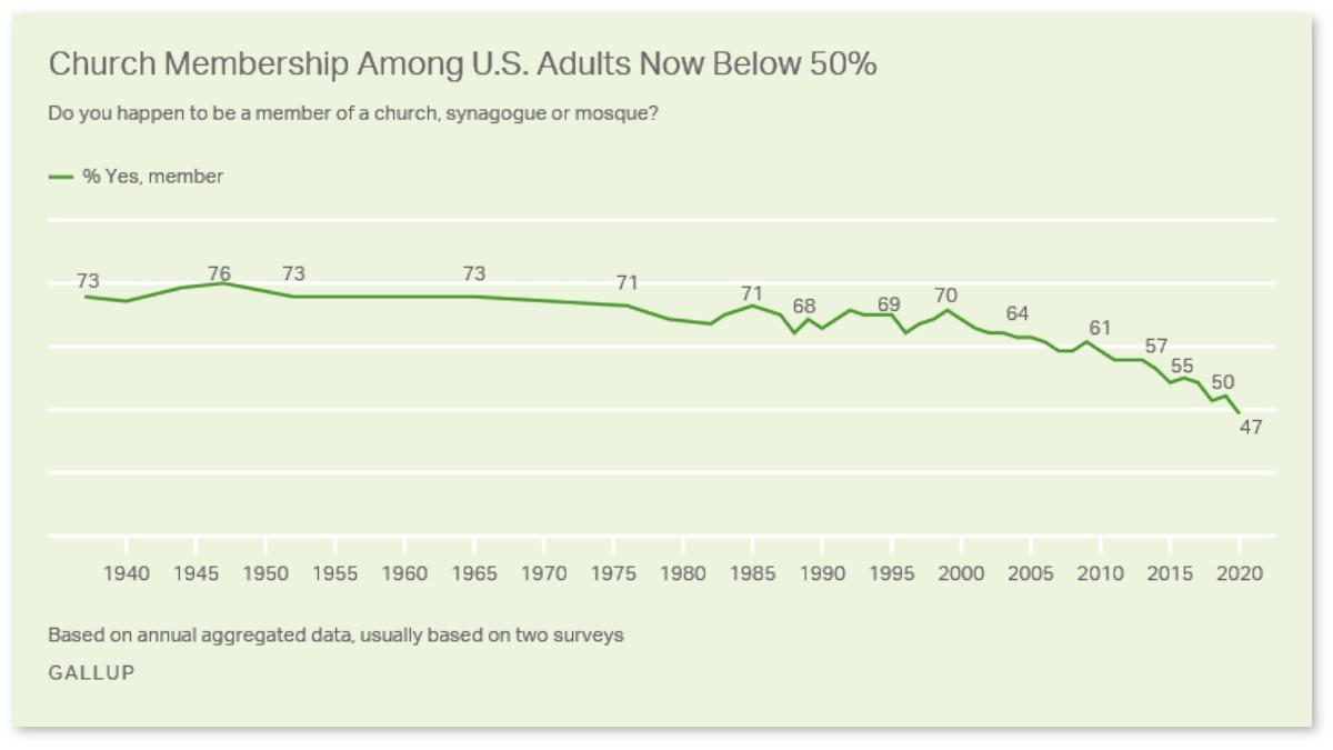 Grafico Gallup della diffusione della pratica religiosa negli Usa