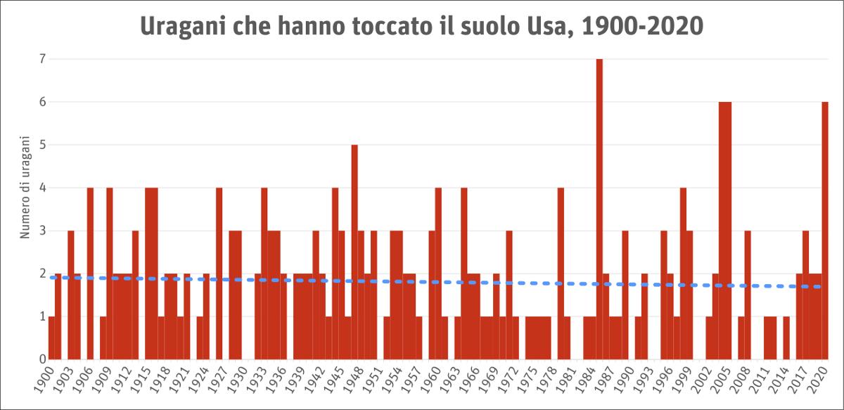 Grafico del numero di uragani che hanno toccato terra negli Usa dal 1900 al 2020